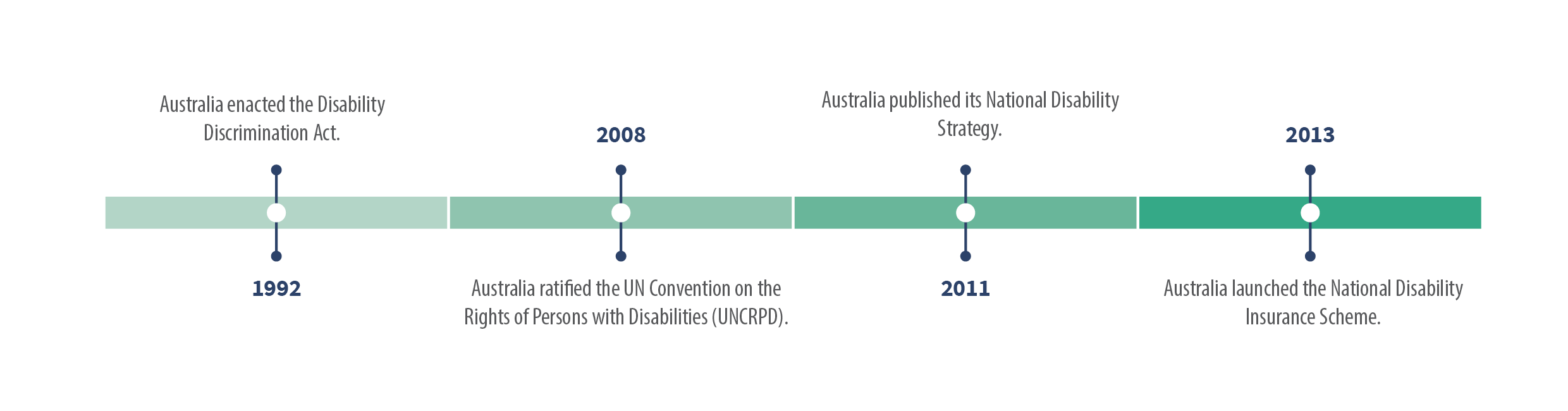 Timeline of Australia's policy and legislation for people with disabilites