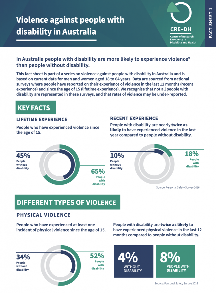 Fact Sheet 1 - People with disability in Australia
