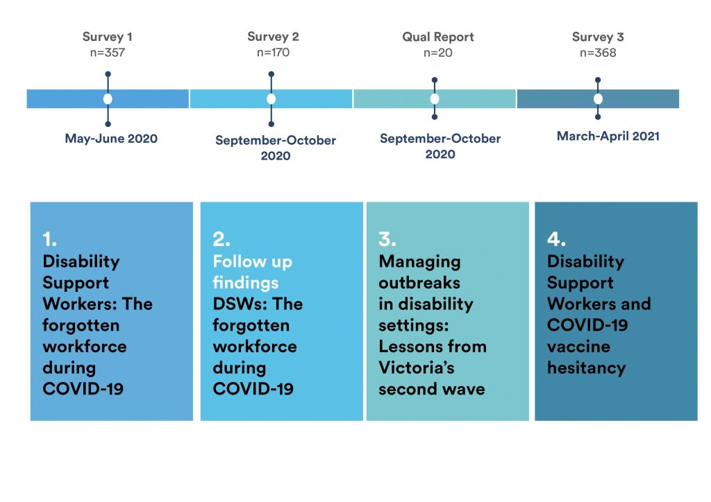 A timeline from May 2020 to April 2021 on the DSW surveys and research reports.